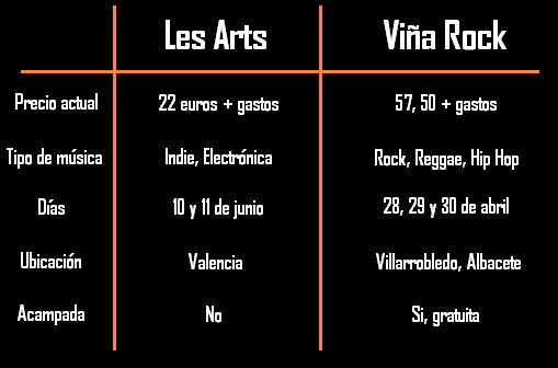 les arts vs viña rock